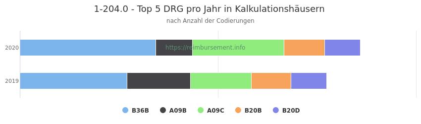 1-204.0 Verteilung und Anzahl der zuordnungsrelevanten Fallpauschalen (DRG) zur Prozedur (OPS Codes) pro Jahr, in Fällen der Kalkulationskrankenhäuser.
