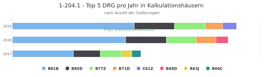 1-204.1 Verteilung und Anzahl der zuordnungsrelevanten Fallpauschalen (DRG) zur Prozedur (OPS Codes) pro Jahr, in Fällen der Kalkulationskrankenhäuser.