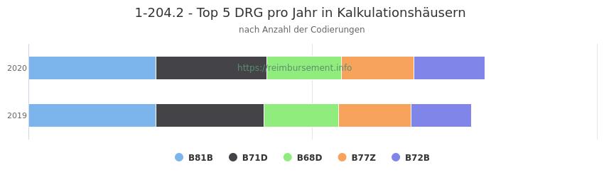 1-204.2 Verteilung und Anzahl der zuordnungsrelevanten Fallpauschalen (DRG) zur Prozedur (OPS Codes) pro Jahr, in Fällen der Kalkulationskrankenhäuser.