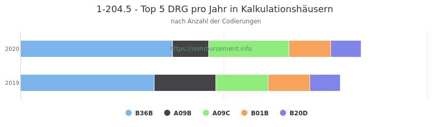 1-204.5 Verteilung und Anzahl der zuordnungsrelevanten Fallpauschalen (DRG) zur Prozedur (OPS Codes) pro Jahr, in Fällen der Kalkulationskrankenhäuser.
