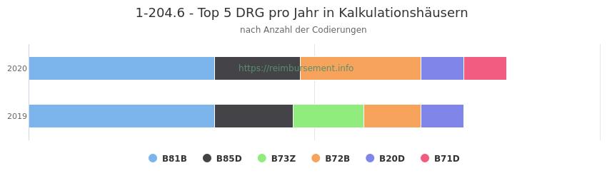 1-204.6 Verteilung und Anzahl der zuordnungsrelevanten Fallpauschalen (DRG) zur Prozedur (OPS Codes) pro Jahr, in Fällen der Kalkulationskrankenhäuser.
