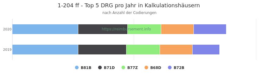 1-204 Verteilung und Anzahl der zuordnungsrelevanten Fallpauschalen (DRG) zur Prozedur (OPS Codes) pro Jahr, in Fällen der Kalkulationskrankenhäuser.