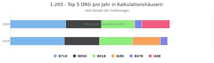 1-205 Verteilung und Anzahl der zuordnungsrelevanten Fallpauschalen (DRG) zur Prozedur (OPS Codes) pro Jahr, in Fällen der Kalkulationskrankenhäuser.