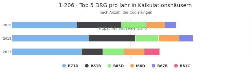 1-206 Verteilung und Anzahl der zuordnungsrelevanten Fallpauschalen (DRG) zur Prozedur (OPS Codes) pro Jahr, in Fällen der Kalkulationskrankenhäuser.