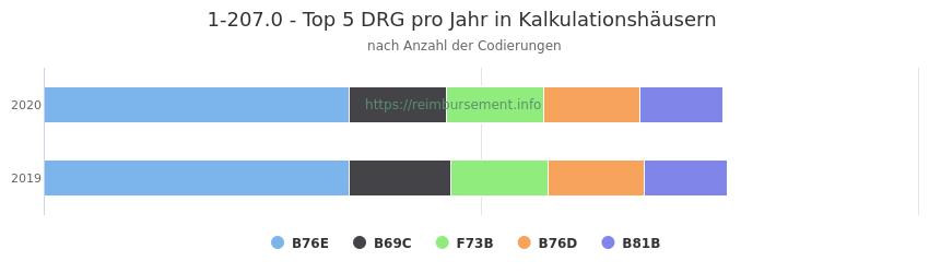 1-207.0 Verteilung und Anzahl der zuordnungsrelevanten Fallpauschalen (DRG) zur Prozedur (OPS Codes) pro Jahr, in Fällen der Kalkulationskrankenhäuser.