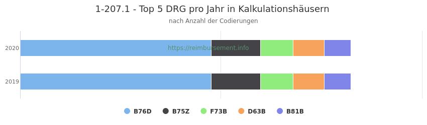 1-207.1 Verteilung und Anzahl der zuordnungsrelevanten Fallpauschalen (DRG) zur Prozedur (OPS Codes) pro Jahr, in Fällen der Kalkulationskrankenhäuser.