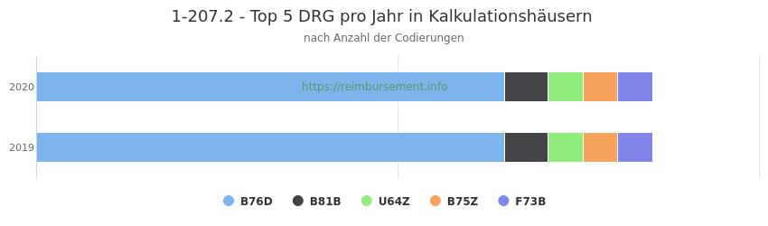 1-207.2 Verteilung und Anzahl der zuordnungsrelevanten Fallpauschalen (DRG) zur Prozedur (OPS Codes) pro Jahr, in Fällen der Kalkulationskrankenhäuser.
