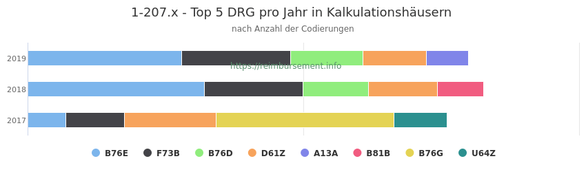 1-207.x Verteilung und Anzahl der zuordnungsrelevanten Fallpauschalen (DRG) zur Prozedur (OPS Codes) pro Jahr, in Fällen der Kalkulationskrankenhäuser.