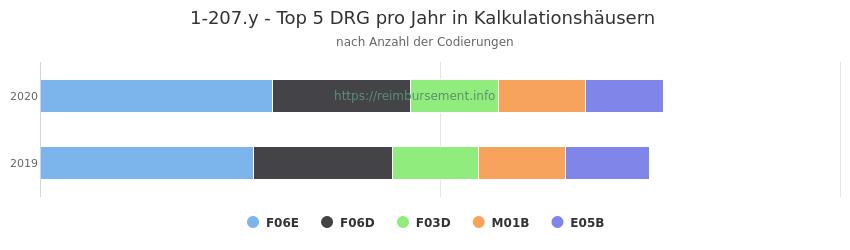 1-207.y Verteilung und Anzahl der zuordnungsrelevanten Fallpauschalen (DRG) zur Prozedur (OPS Codes) pro Jahr, in Fällen der Kalkulationskrankenhäuser.