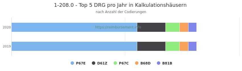 1-208.0 Verteilung und Anzahl der zuordnungsrelevanten Fallpauschalen (DRG) zur Prozedur (OPS Codes) pro Jahr, in Fällen der Kalkulationskrankenhäuser.