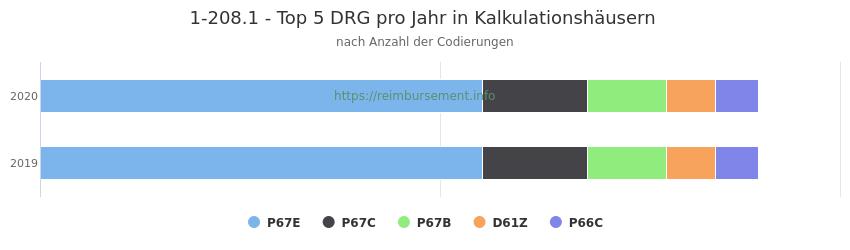 1-208.1 Verteilung und Anzahl der zuordnungsrelevanten Fallpauschalen (DRG) zur Prozedur (OPS Codes) pro Jahr, in Fällen der Kalkulationskrankenhäuser.