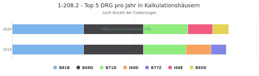 1-208.2 Verteilung und Anzahl der zuordnungsrelevanten Fallpauschalen (DRG) zur Prozedur (OPS Codes) pro Jahr, in Fällen der Kalkulationskrankenhäuser.