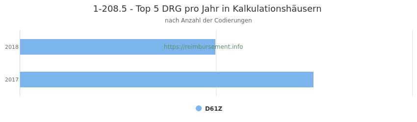 1-208.5 Verteilung und Anzahl der zuordnungsrelevanten Fallpauschalen (DRG) zur Prozedur (OPS Codes) pro Jahr, in Fällen der Kalkulationskrankenhäuser.