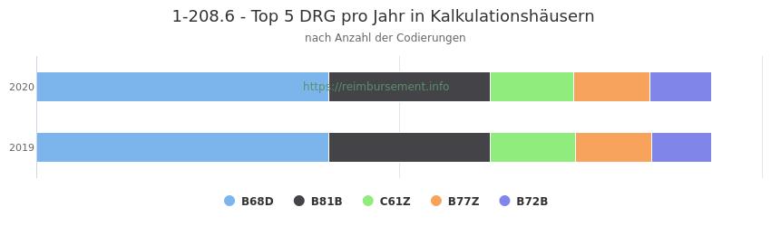 1-208.6 Verteilung und Anzahl der zuordnungsrelevanten Fallpauschalen (DRG) zur Prozedur (OPS Codes) pro Jahr, in Fällen der Kalkulationskrankenhäuser.