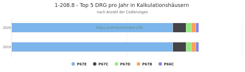 1-208.8 Verteilung und Anzahl der zuordnungsrelevanten Fallpauschalen (DRG) zur Prozedur (OPS Codes) pro Jahr, in Fällen der Kalkulationskrankenhäuser.