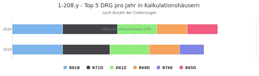 1-208.y Verteilung und Anzahl der zuordnungsrelevanten Fallpauschalen (DRG) zur Prozedur (OPS Codes) pro Jahr, in Fällen der Kalkulationskrankenhäuser.