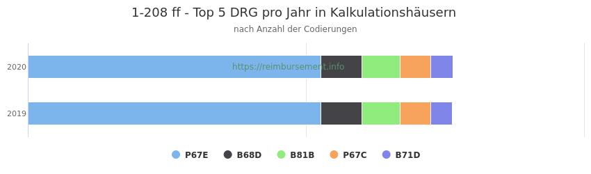 1-208 Verteilung und Anzahl der zuordnungsrelevanten Fallpauschalen (DRG) zur Prozedur (OPS Codes) pro Jahr, in Fällen der Kalkulationskrankenhäuser.