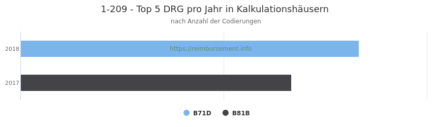 1-209 Verteilung und Anzahl der zuordnungsrelevanten Fallpauschalen (DRG) zur Prozedur (OPS Codes) pro Jahr, in Fällen der Kalkulationskrankenhäuser.
