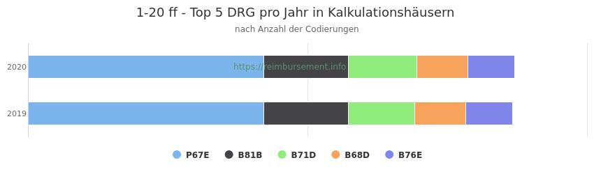 1-20 Verteilung und Anzahl der zuordnungsrelevanten Fallpauschalen (DRG) zur Prozedur (OPS Codes) pro Jahr, in Fällen der Kalkulationskrankenhäuser.