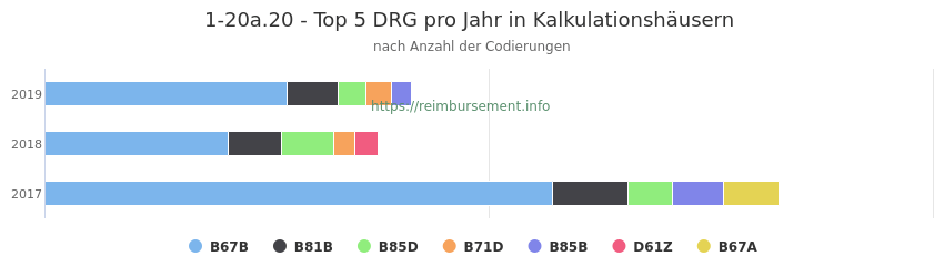 1-20a.20 Verteilung und Anzahl der zuordnungsrelevanten Fallpauschalen (DRG) zur Prozedur (OPS Codes) pro Jahr, in Fällen der Kalkulationskrankenhäuser.
