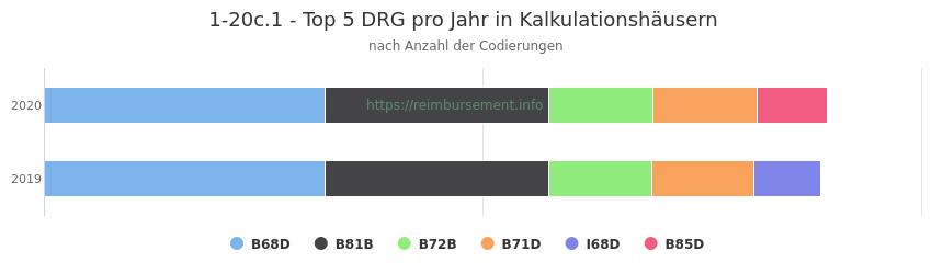 1-20c.1 Verteilung und Anzahl der zuordnungsrelevanten Fallpauschalen (DRG) zur Prozedur (OPS Codes) pro Jahr, in Fällen der Kalkulationskrankenhäuser.
