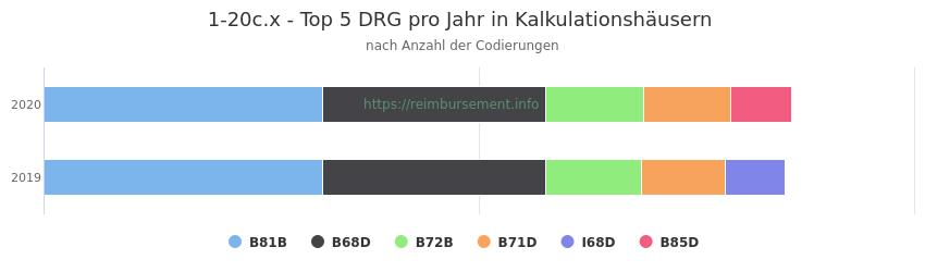 1-20c.x Verteilung und Anzahl der zuordnungsrelevanten Fallpauschalen (DRG) zur Prozedur (OPS Codes) pro Jahr, in Fällen der Kalkulationskrankenhäuser.