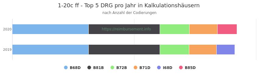 1-20c Verteilung und Anzahl der zuordnungsrelevanten Fallpauschalen (DRG) zur Prozedur (OPS Codes) pro Jahr, in Fällen der Kalkulationskrankenhäuser.