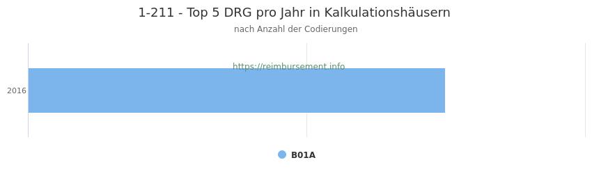 1-211 Verteilung und Anzahl der zuordnungsrelevanten Fallpauschalen (DRG) zur Prozedur (OPS Codes) pro Jahr, in Fällen der Kalkulationskrankenhäuser.