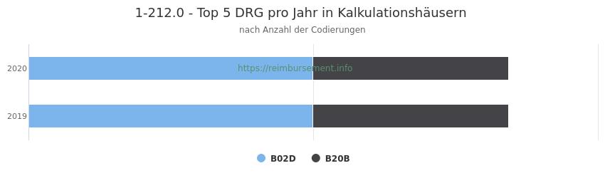 1-212.0 Verteilung und Anzahl der zuordnungsrelevanten Fallpauschalen (DRG) zur Prozedur (OPS Codes) pro Jahr, in Fällen der Kalkulationskrankenhäuser.
