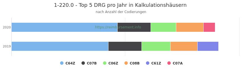 1-220.0 Verteilung und Anzahl der zuordnungsrelevanten Fallpauschalen (DRG) zur Prozedur (OPS Codes) pro Jahr, in Fällen der Kalkulationskrankenhäuser.