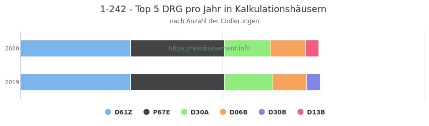 1-242 Verteilung und Anzahl der zuordnungsrelevanten Fallpauschalen (DRG) zur Prozedur (OPS Codes) pro Jahr, in Fällen der Kalkulationskrankenhäuser.