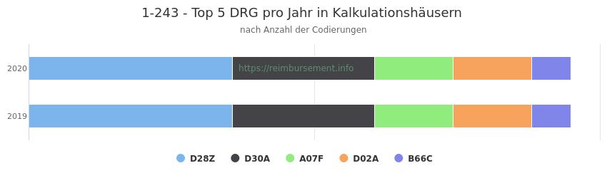 1-243 Verteilung und Anzahl der zuordnungsrelevanten Fallpauschalen (DRG) zur Prozedur (OPS Codes) pro Jahr, in Fällen der Kalkulationskrankenhäuser.