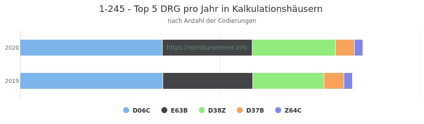 1-245 Verteilung und Anzahl der zuordnungsrelevanten Fallpauschalen (DRG) zur Prozedur (OPS Codes) pro Jahr, in Fällen der Kalkulationskrankenhäuser.