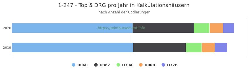 1-247 Verteilung und Anzahl der zuordnungsrelevanten Fallpauschalen (DRG) zur Prozedur (OPS Codes) pro Jahr, in Fällen der Kalkulationskrankenhäuser.