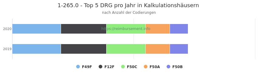 1-265.0 Verteilung und Anzahl der zuordnungsrelevanten Fallpauschalen (DRG) zur Prozedur (OPS Codes) pro Jahr, in Fällen der Kalkulationskrankenhäuser.