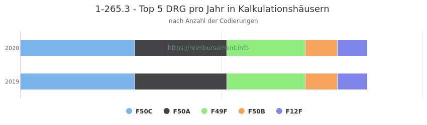 1-265.3 Verteilung und Anzahl der zuordnungsrelevanten Fallpauschalen (DRG) zur Prozedur (OPS Codes) pro Jahr, in Fällen der Kalkulationskrankenhäuser.