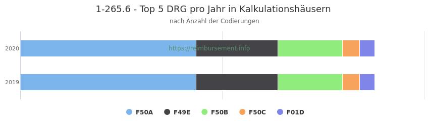 1-265.6 Verteilung und Anzahl der zuordnungsrelevanten Fallpauschalen (DRG) zur Prozedur (OPS Codes) pro Jahr, in Fällen der Kalkulationskrankenhäuser.