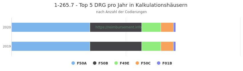1-265.7 Verteilung und Anzahl der zuordnungsrelevanten Fallpauschalen (DRG) zur Prozedur (OPS Codes) pro Jahr, in Fällen der Kalkulationskrankenhäuser.