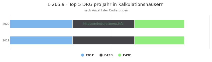 1-265.9 Verteilung und Anzahl der zuordnungsrelevanten Fallpauschalen (DRG) zur Prozedur (OPS Codes) pro Jahr, in Fällen der Kalkulationskrankenhäuser.