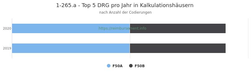 1-265.a Verteilung und Anzahl der zuordnungsrelevanten Fallpauschalen (DRG) zur Prozedur (OPS Codes) pro Jahr, in Fällen der Kalkulationskrankenhäuser.
