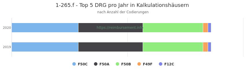 1-265.f Verteilung und Anzahl der zuordnungsrelevanten Fallpauschalen (DRG) zur Prozedur (OPS Codes) pro Jahr, in Fällen der Kalkulationskrankenhäuser.
