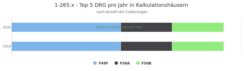 1-265.x Verteilung und Anzahl der zuordnungsrelevanten Fallpauschalen (DRG) zur Prozedur (OPS Codes) pro Jahr, in Fällen der Kalkulationskrankenhäuser.