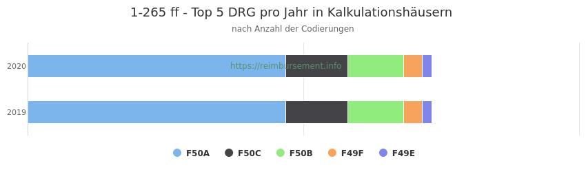 1-265 Verteilung und Anzahl der zuordnungsrelevanten Fallpauschalen (DRG) zur Prozedur (OPS Codes) pro Jahr, in Fällen der Kalkulationskrankenhäuser.