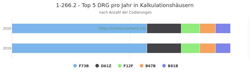 1-266.2 Verteilung und Anzahl der zuordnungsrelevanten Fallpauschalen (DRG) zur Prozedur (OPS Codes) pro Jahr, in Fällen der Kalkulationskrankenhäuser.