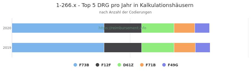 1-266.x Verteilung und Anzahl der zuordnungsrelevanten Fallpauschalen (DRG) zur Prozedur (OPS Codes) pro Jahr, in Fällen der Kalkulationskrankenhäuser.