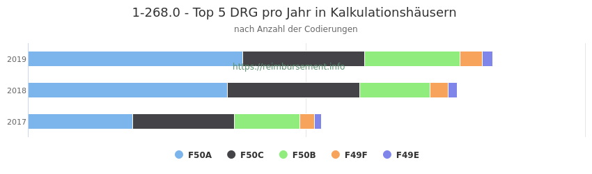 1-268.0 Verteilung und Anzahl der zuordnungsrelevanten Fallpauschalen (DRG) zur Prozedur (OPS Codes) pro Jahr, in Fällen der Kalkulationskrankenhäuser.