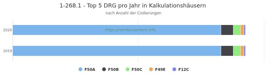 1-268.1 Verteilung und Anzahl der zuordnungsrelevanten Fallpauschalen (DRG) zur Prozedur (OPS Codes) pro Jahr, in Fällen der Kalkulationskrankenhäuser.