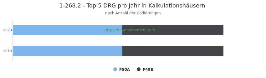 1-268.2 Verteilung und Anzahl der zuordnungsrelevanten Fallpauschalen (DRG) zur Prozedur (OPS Codes) pro Jahr, in Fällen der Kalkulationskrankenhäuser.