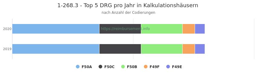 1-268.3 Verteilung und Anzahl der zuordnungsrelevanten Fallpauschalen (DRG) zur Prozedur (OPS Codes) pro Jahr, in Fällen der Kalkulationskrankenhäuser.