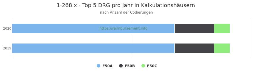 1-268.x Verteilung und Anzahl der zuordnungsrelevanten Fallpauschalen (DRG) zur Prozedur (OPS Codes) pro Jahr, in Fällen der Kalkulationskrankenhäuser.